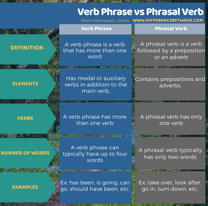 Difference Between Verb Phrase and Phrasal Verb in Tabular Form