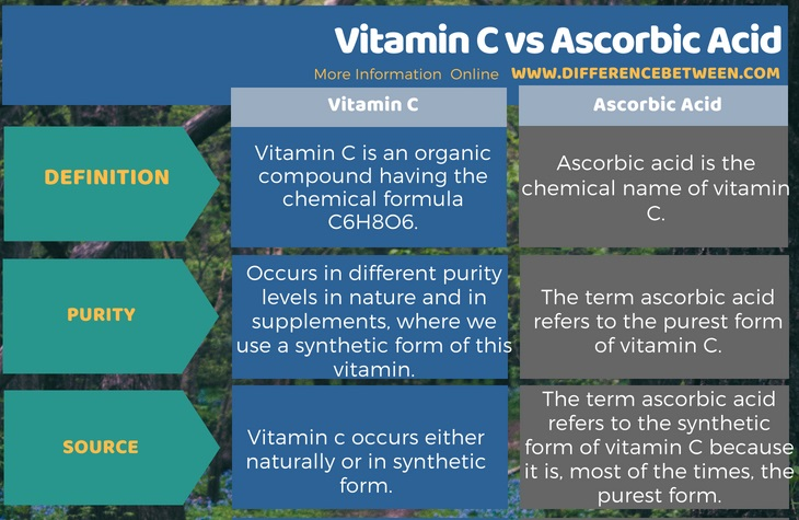 Difference Between Vitamin C and Ascorbic Acid in Tabular Form