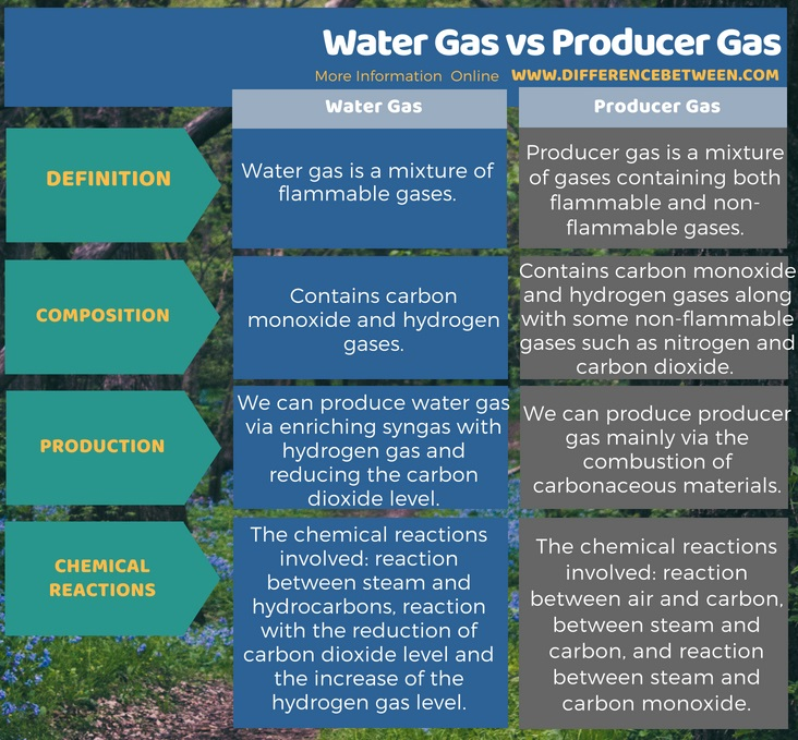 Difference Between Water Gas and Producer Gas in Tabular Form