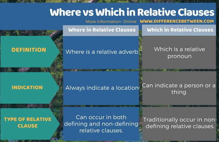 Difference Between Where and Which in Relative Clauses in Tabular Form