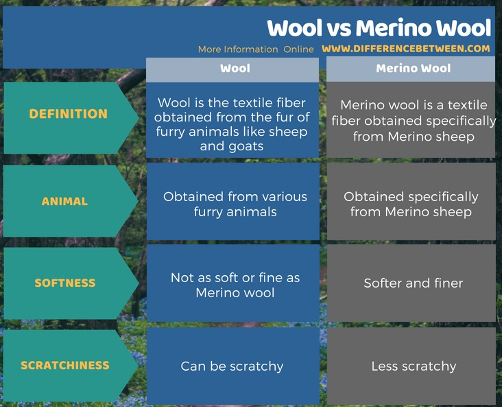 Difference Between Wool and Merino Wool in Tabular Form