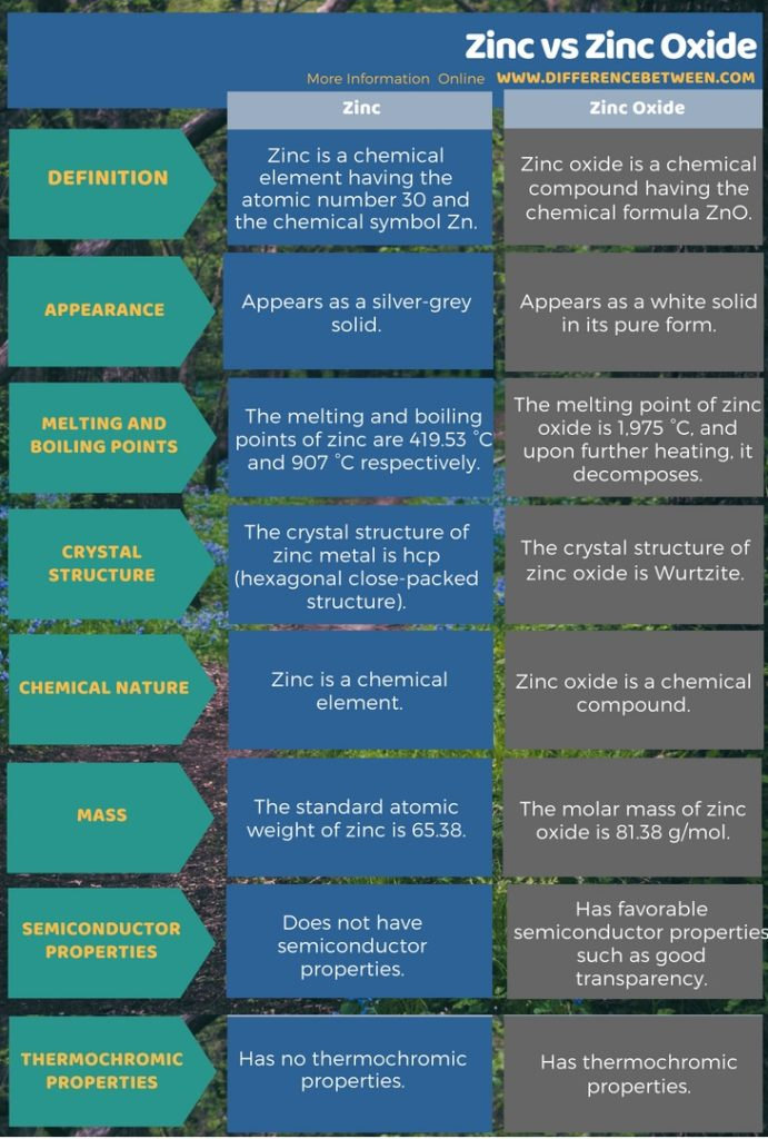 Difference Between Zinc and Zinc Oxide in Tabular Form
