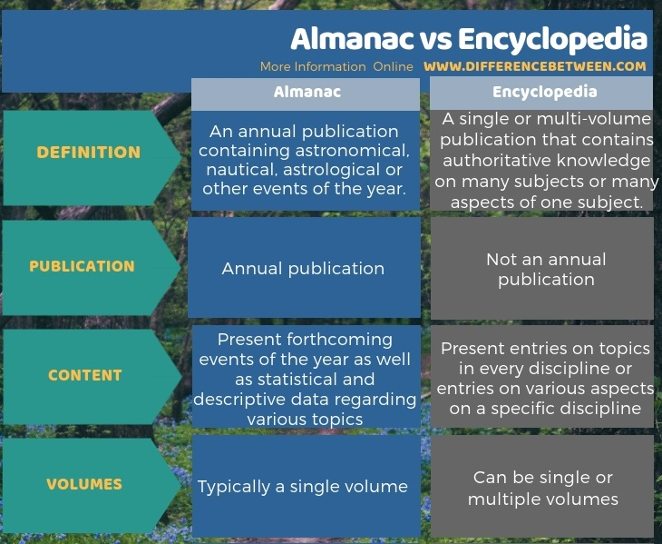 Difference Between Almanac and Encyclopedia in Tabular Form