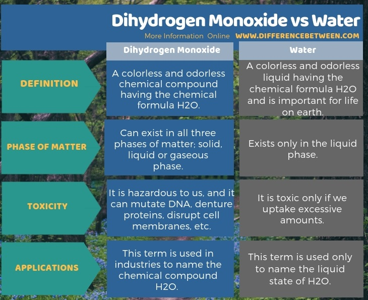 Difference Between Dihydrogen Monoxide and Water in Tabular Form