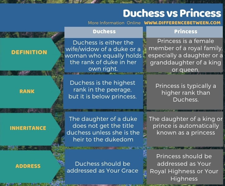 Difference Between Duchess and Princess - Tabular Form