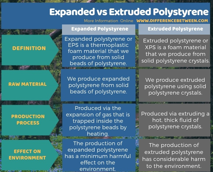 Difference Between Expanded and Extruded Polystyrene in Tabular Form