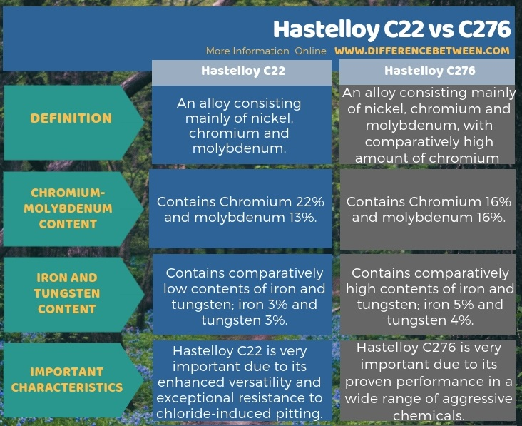 Difference Between Hastelloy C22 and C276 in Tabular Form
