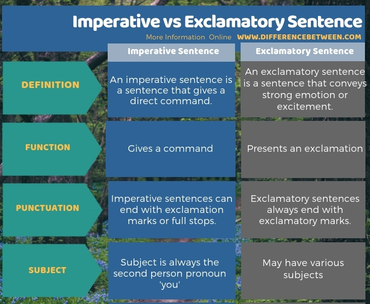 Difference Between Imperative and Exclamatory Sentence in Tabular Form