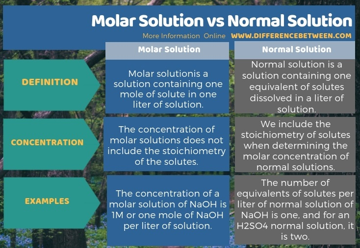 Difference Between Molar Solution and Normal Solution in Tabular Form