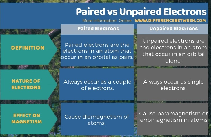 Difference Between Paired and Unpaired Electrons in Tabular Form