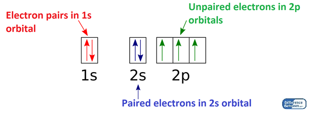 Difference Between Paired and Unpaired Electrons