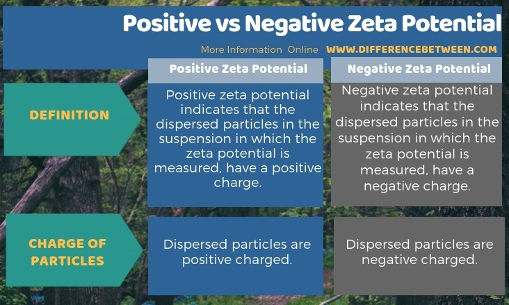 Difference Between Positive and Negative Zeta Potential in Tabular Form