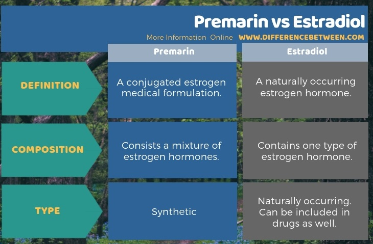 Difference Between Premarin and Estradiol in Tabular Form