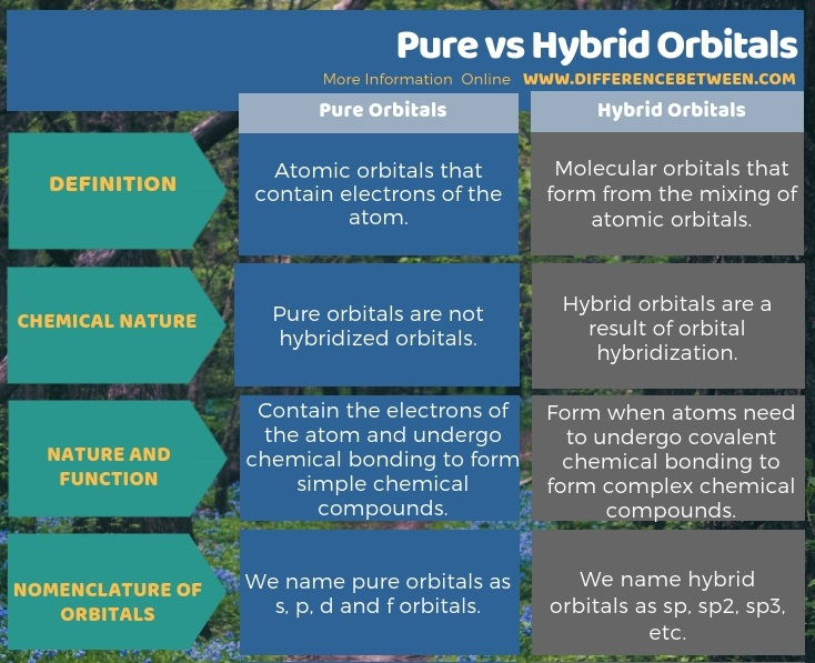 Difference Between Pure and Hybrid Orbitals in Tabular Form