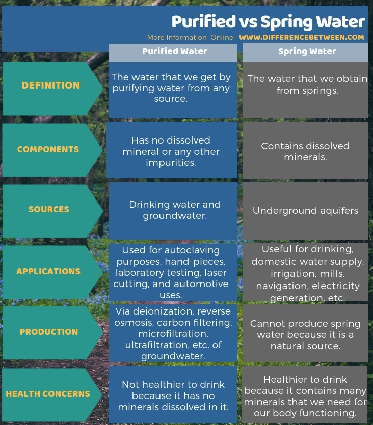 Difference Between Purified and Spring Water in Tabular Form