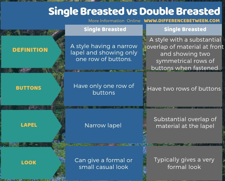 Difference Between Single Breasted and Double Breasted in Tabular Form