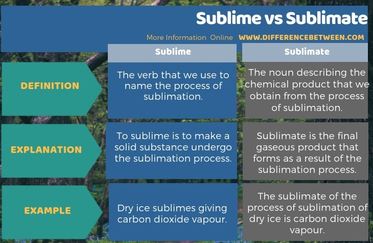 Difference Between Sublime and Sublimate in Tabular Form