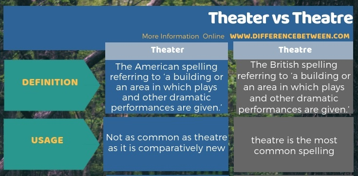 Difference Between Theater and Theatre in Tabular Form