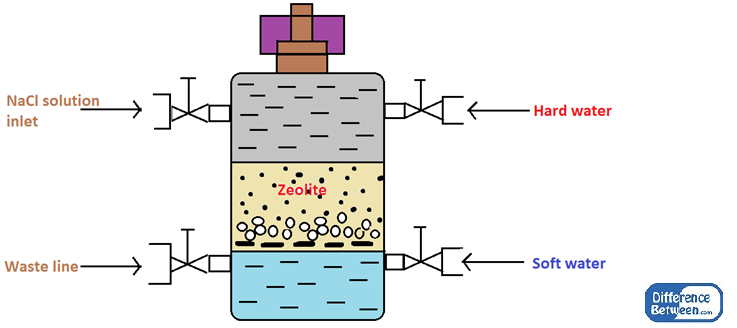 Difference Between Zeolite and Ion Exchange Process
