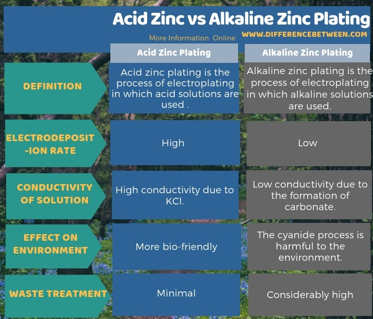 Difference Between Acid Zinc and Alkaline Zinc Plating in Tabular Form