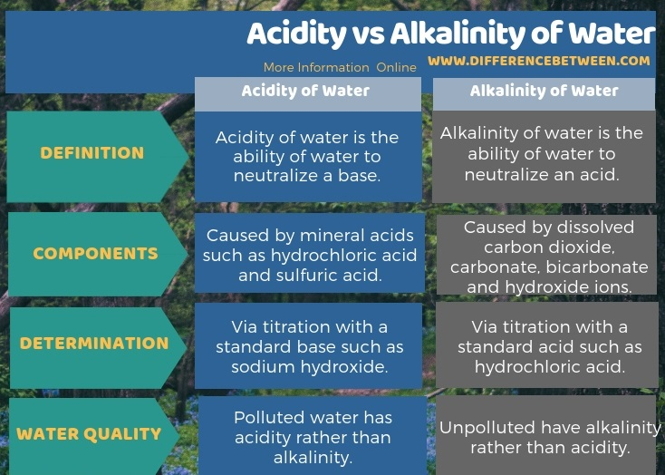 Difference Between Acidity and Alkalinity of Water in Tabular Form