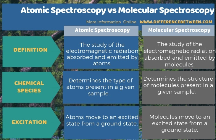 Difference Between Atomic Spectroscopy and Molecular Spectroscopy in Tabular Form