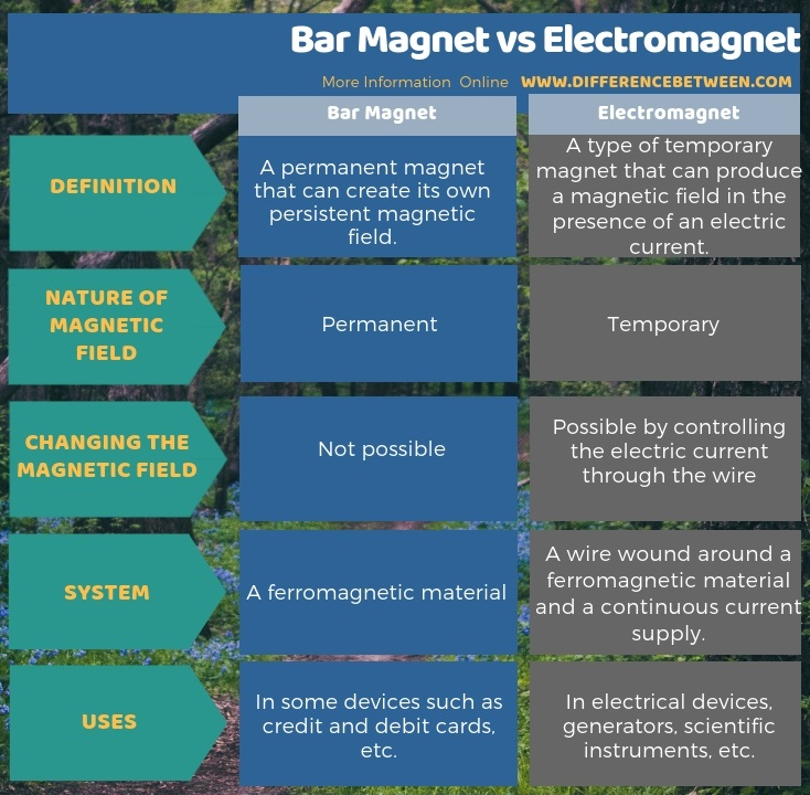 Difference Between Bar Magnet and Electromagnet in Tabular Form