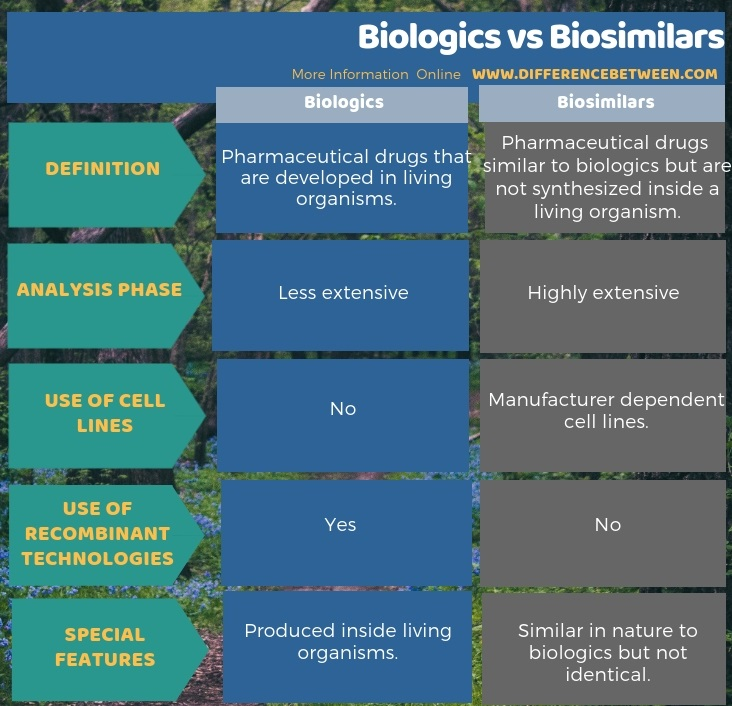 Difference Between Biologics and Biosimilars in Tabular Form