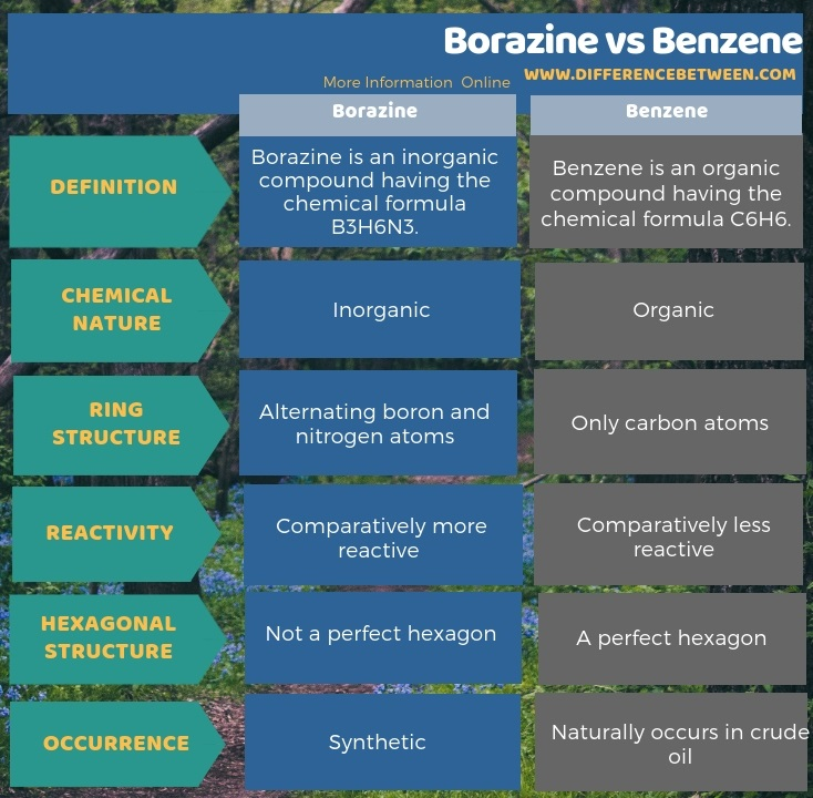 Difference Between Borazine and Benzene in Tabular Form
