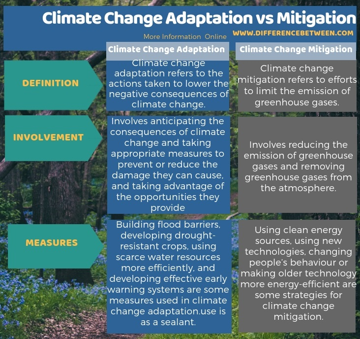 Difference Between Climate Change Adaptation and Mitigation in Tabular Form