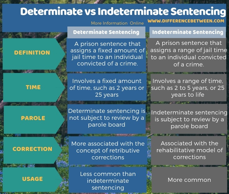 what is determinated and indeterminate sentencing which sentencing model do you feel is most appropr Determinate sentence a sentence to confinement for a fixed or minimum period that is specified by statute determinate sentencing encompasses sentencing guidelines, mandatory minimum sentences, and enhanced sentences for certain crimes.