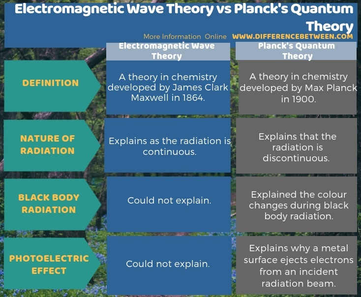Difference Between Electromagnetic Wave Theory and Planck's Quantum Theory in Tabular Form