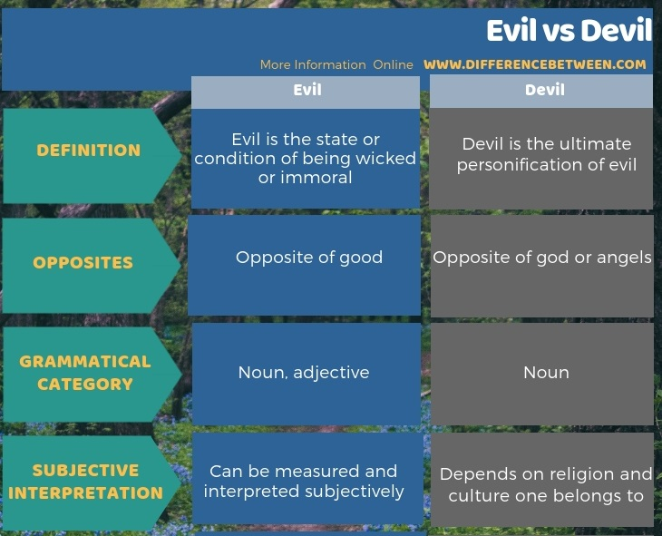 Difference Between Evil and Devil in Tabular Form