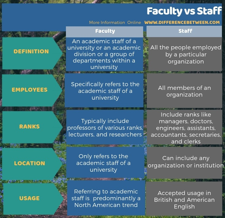 Difference Between Faculty and Staff in Tabular Form