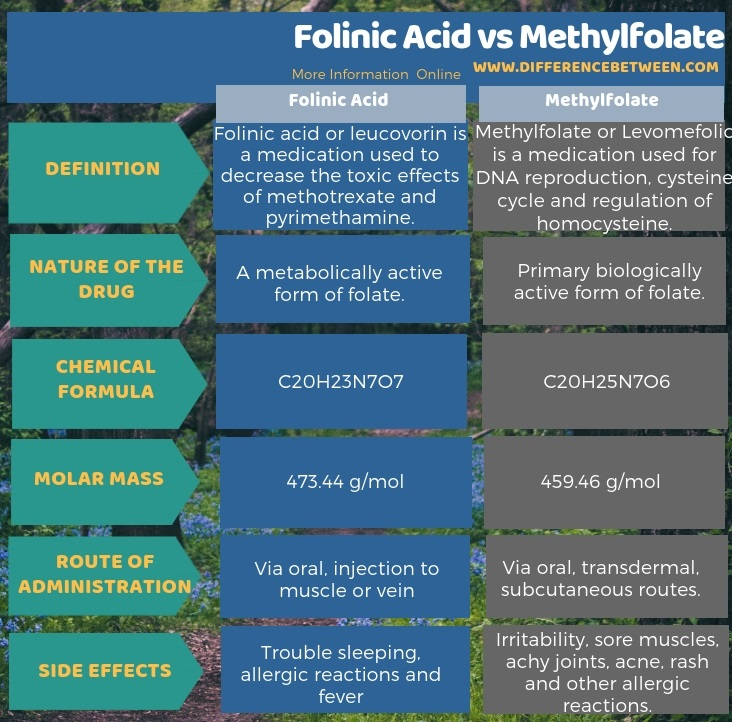 Difference Between Folinic Acid and Methylfolate in Tabular Form