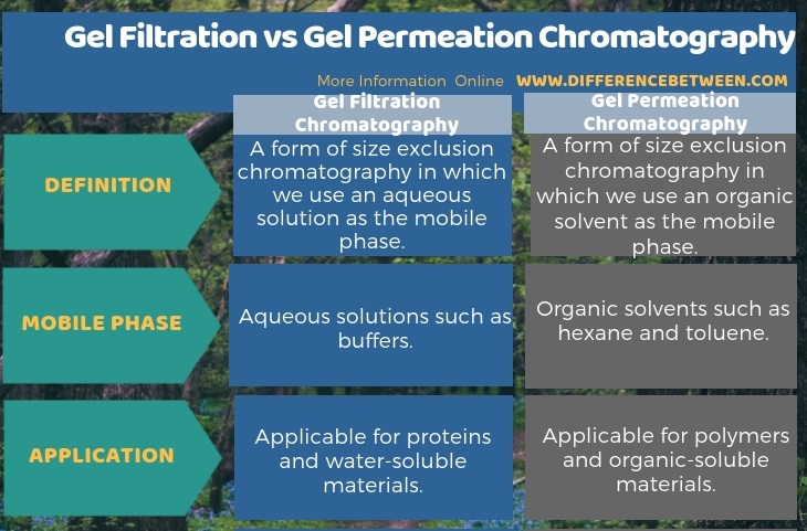 Difference Between Gel Filtration and Gel Permeation Chromatography in Tabular Form
