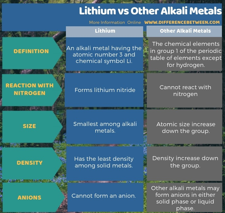 Difference Between Lithium and Other Alkali Metals in Tabular Form