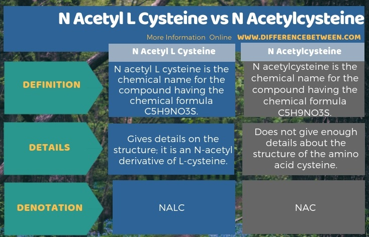 Difference Between N Acetyl L Cysteine and N Acetylcysteine in Tabular Form