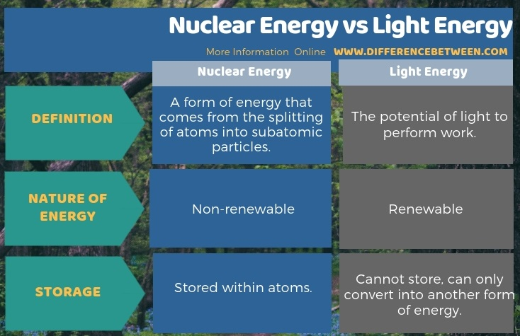 Difference Between Nuclear Energy and Light Energy in Tabular Form