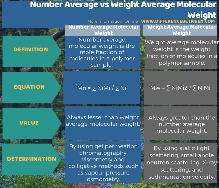 Difference Between Number Average and Weight Average Molecular Weight in Tabular Form