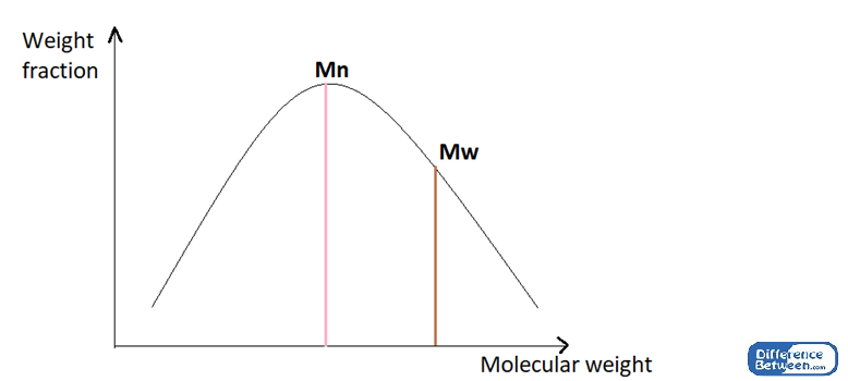 Difference Between Number Average and Weight Average Molecular Weight