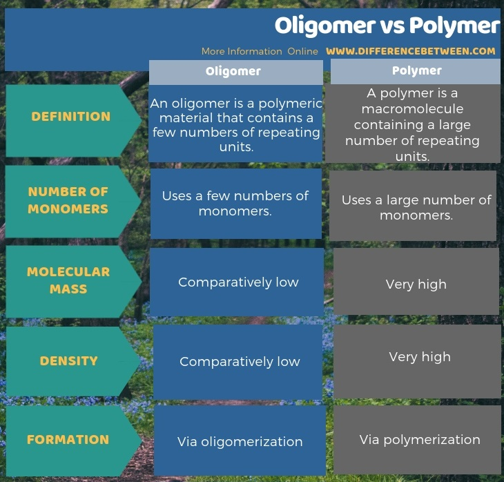 Difference Between Oligomer and Polymer in Tabular Form