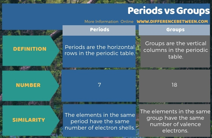 Difference Between Periods And Groups Compare The