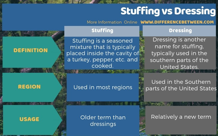 Difference Between Stuffing and Dressing in Tabular Form