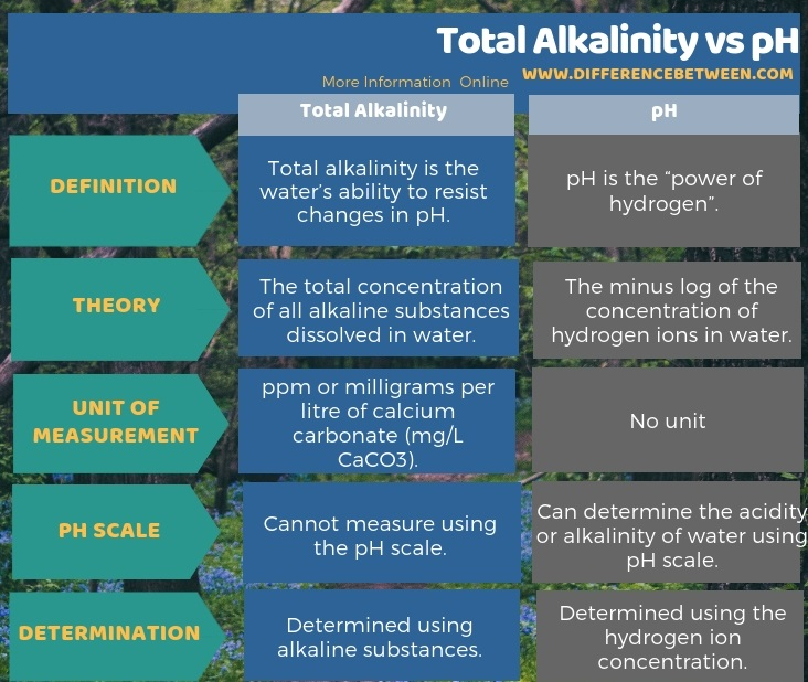 Difference Between Total Alkalinity and pH in Tabular Form