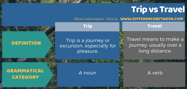 Difference Between Trip and Travel in Tabular Form