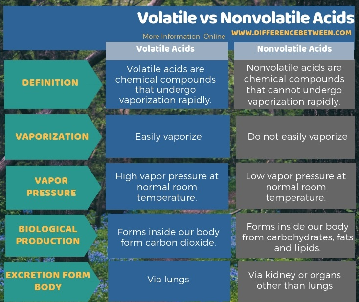 Difference Between Volatile and Nonvolatile Acids in Tabular Form