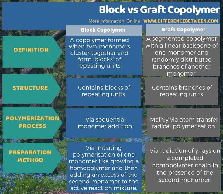Difference Between Block and Graft Copolymer in Tabular Form