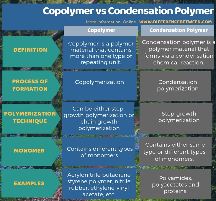 Difference Between Copolymer and Condensation Polymer in Tabular Form