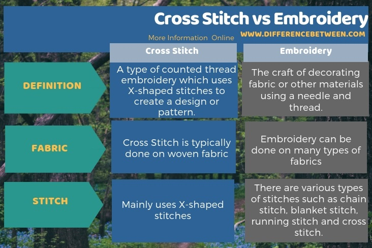 Difference Between Cross Stitch and Embroidery in Tabular Form